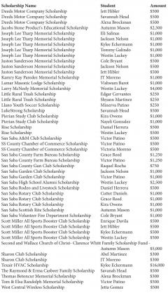 Over $69K in local scholarships